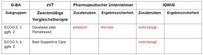 Berechnung des Zusatznutzens durch pU und IQWiG