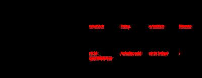 Tabelle: Nivolumab beim Nicht-Plattenepithelkarzinom der Lunge