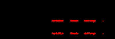 Tabelle: Ramucirumab beim Magenkarzinom
