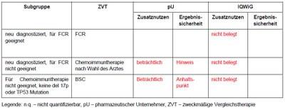 Vorschl zum Zusatznutzen von Ibrutinib.JPG