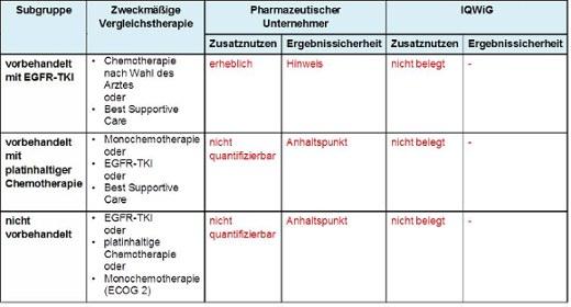 Vorschläge zum Zusatznutzen von Osimertinib