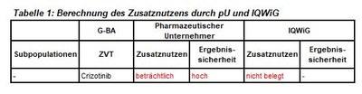 Ceritinib_Tabelle1.JPG
