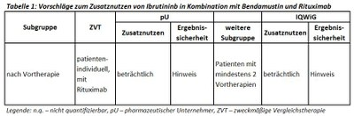 Vorschläge zum Zusatznutzen von Ibrutininb in Kombination mit Bendamustin und Rituximab.JPG