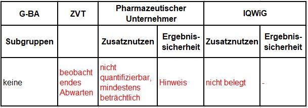 Berechnung des Zusatznutzens durch pU und IQWiG.JPG
