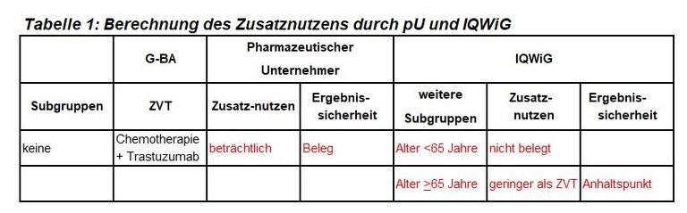 Tabelle1_Pertuzumab.JPG
