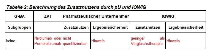 Tabelle2_Nivolumab.JPG