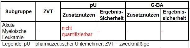 Vorschläge zum Zusatznutzen von Gemtuzumab Ozogamicin.JPG